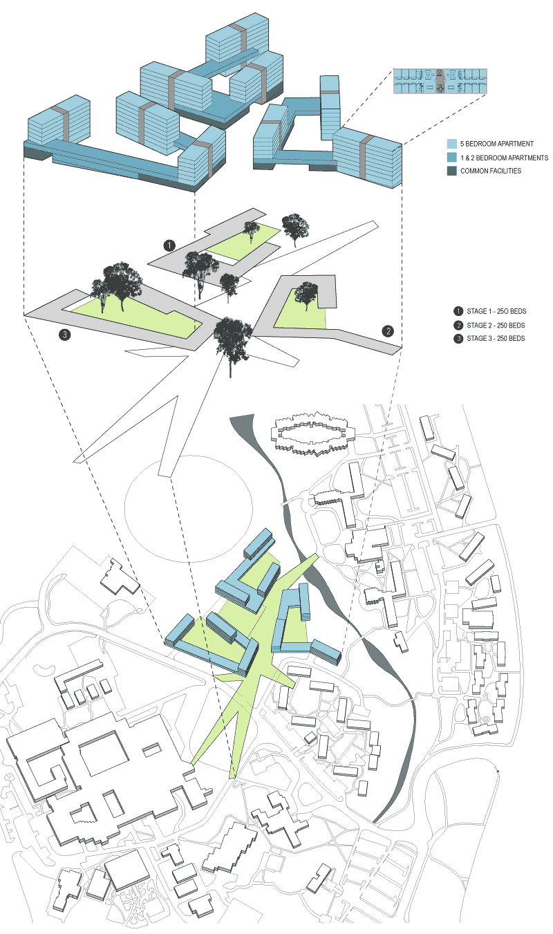 University of Newcastle Student Housing Masterplan